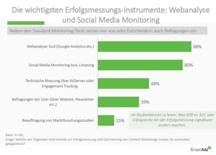 Webanalyse-Tools und Social Media Monitoring werden am häufigsten zur Erfolgsmessung eingesetzt