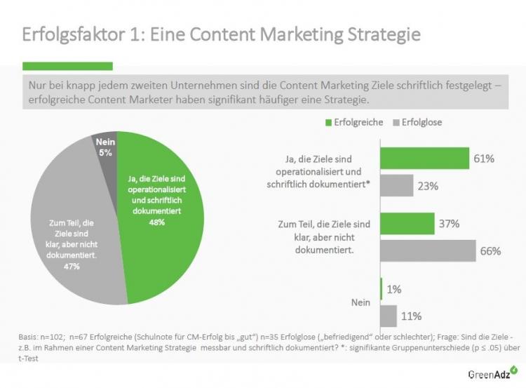 """Erfolgreiche Marketers legen mehr Wert auf eine Content-Marketing-Strategie als ihre """"erfolglosen"""