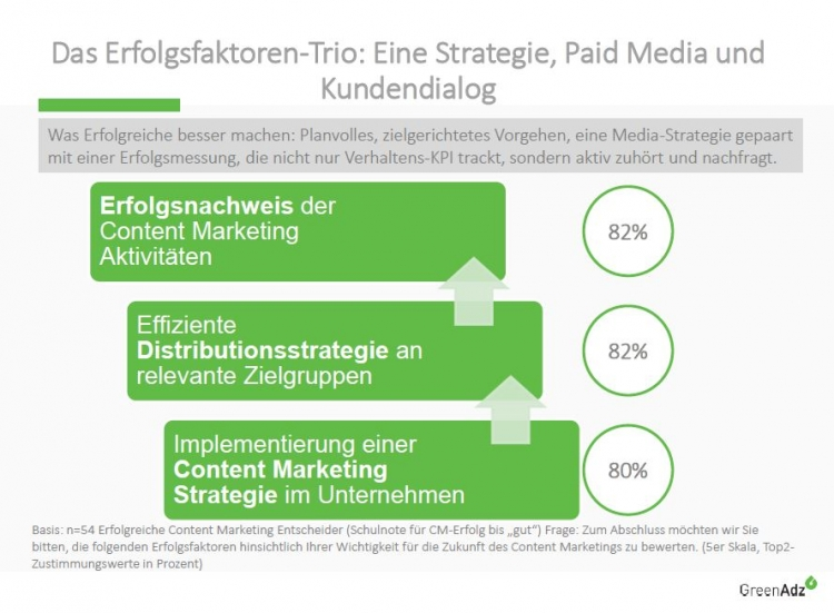 Ergebnisse des erfolgreichen Content Marketings