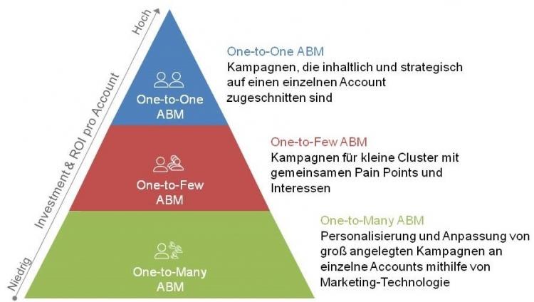 itsma Grafik Pyramide