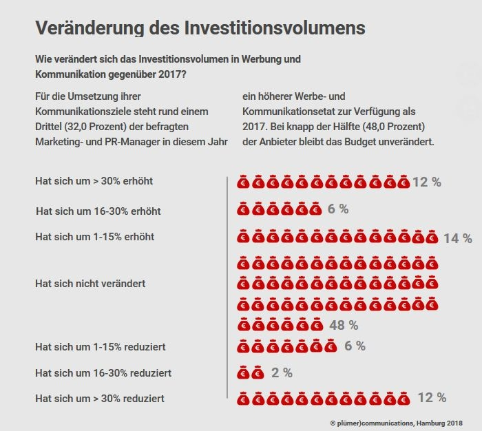 Veränderung des Investitionsvolumens