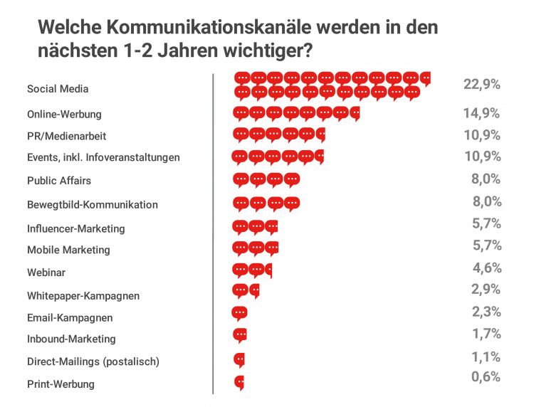 Kommunikation Windbranche B2B Marketing