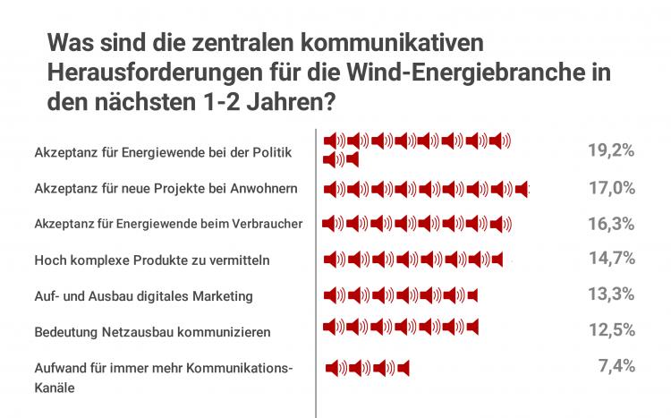 Herausforderungen für die Wind-Energiebranche in den nächsten 1-2 Jahren