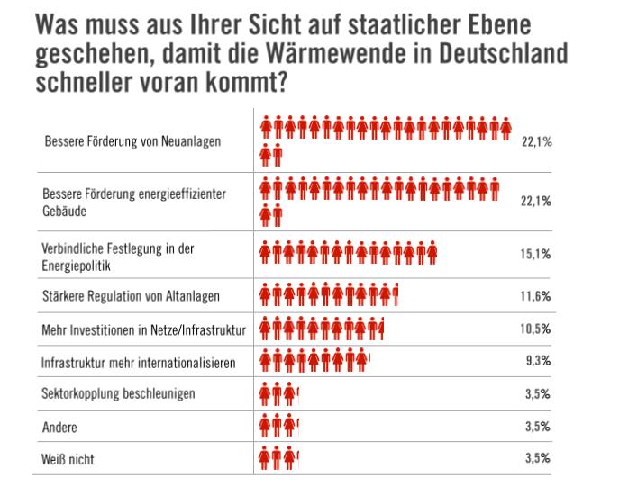 ISH 2019 Heizungsbranche Wärmewende Deutschland Prognose