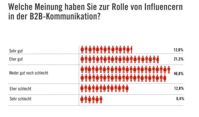 B2B Marketing Social Media LinkedIn Studie Umfrage