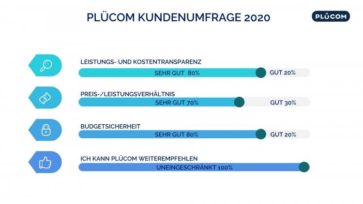 Kunden Feedback Erfahrung PLÜCOM 2020