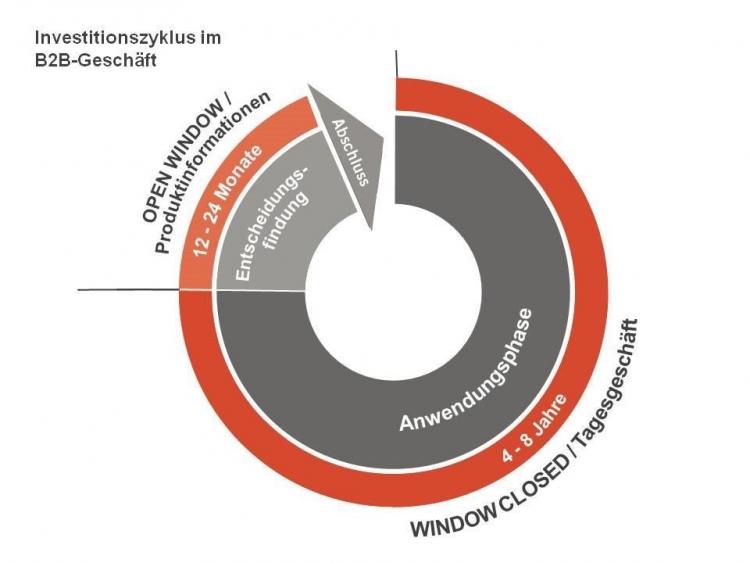 In den unterschiedlichen Phasen des Investitionszyklus benötigt ein Entscheider auch unterschiedliche Informationen