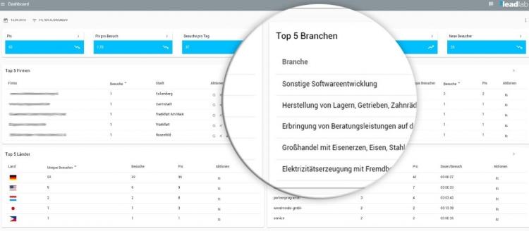 Das Dashboard zeigt dem Nutzer alle wichtigen Informationen auf einen Blick