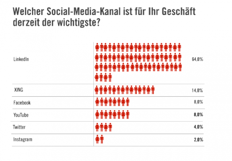 B2B Marketing Social Media LinkedIn Studie Umfrage