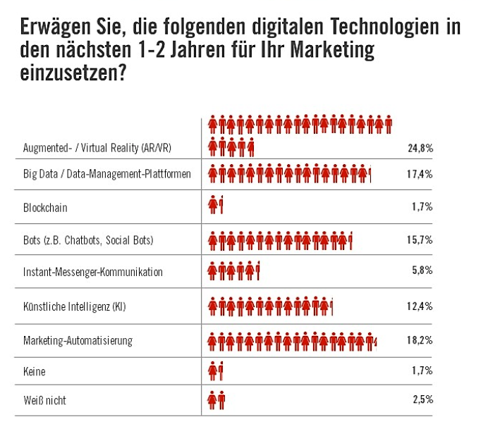 Logimat 2019 Marketing Digitalisierung Technologie