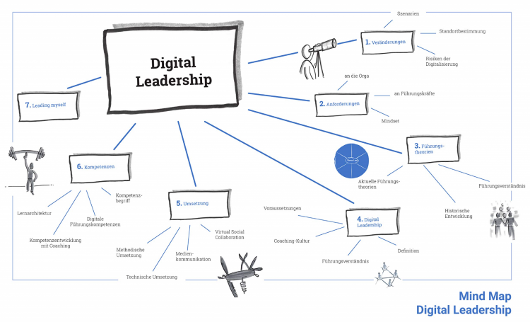 Digital Leadership Buchtipp Mind Map