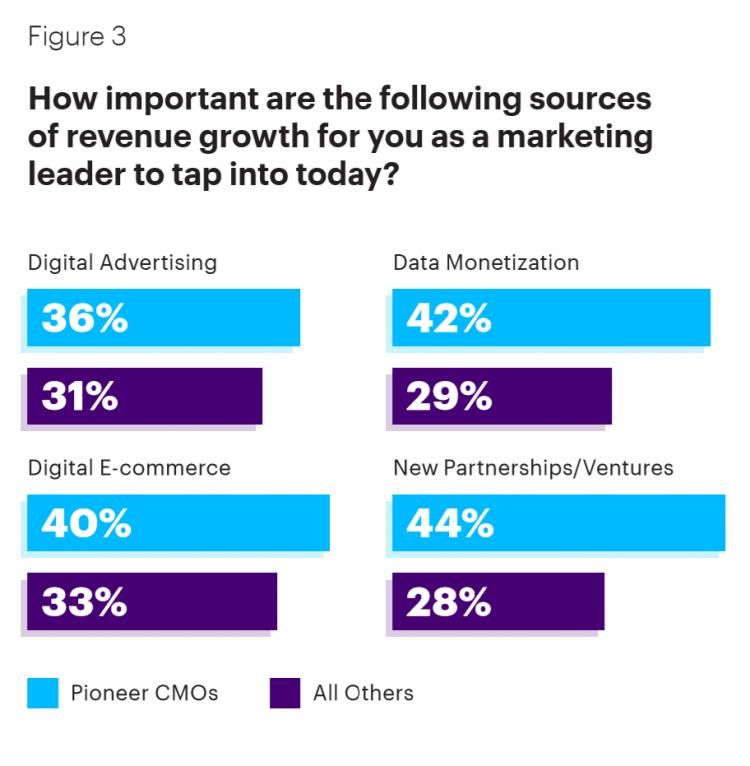 Accenture Studie Marketing