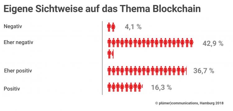 Eigene Sichtweise auf das Thema Blockhain