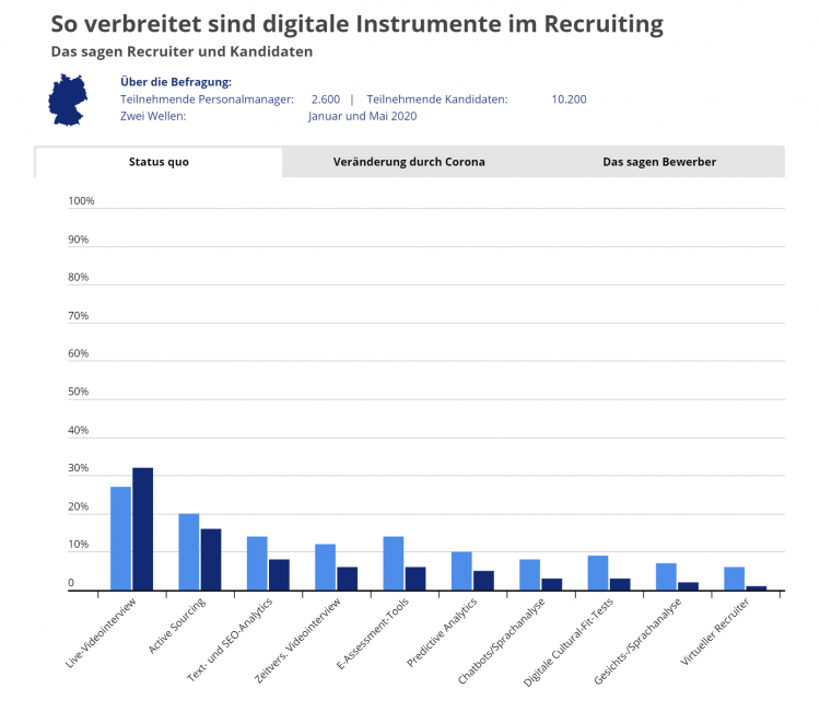 Studie StepStone Onlinerecruiting