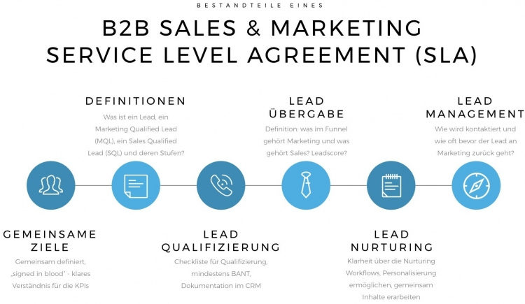Das Service Level Agreement (SLA) legt fest, welche gemeinsamen Ziele Marketing und Vertrieb verfolgen sollen