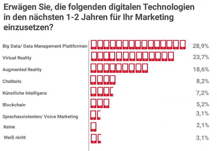 Einsatz digitaler Technologien im Marketing in den nächsten 1-2 Jahren