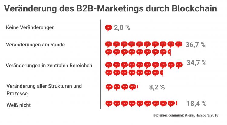 Veränderung des B2B-Marketings durch Blockchain