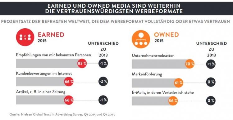 Nielsen Trust Report 2015, Vertrauen in Werbeformen
