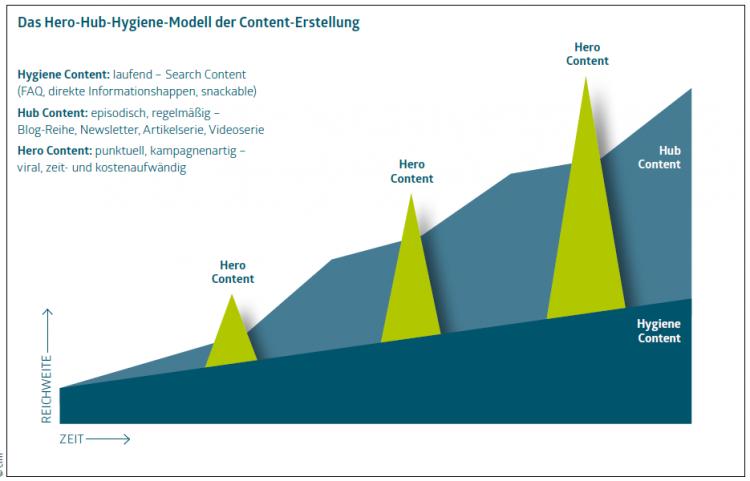 Durch ihre konsequente Kombination steigt die Wirkung der drei Content-Formate im Zeitverlauf stetig an