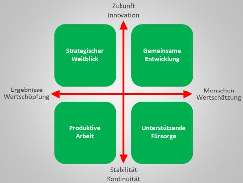 Dynamische Balance des Leadership-Fokus im Riemann-Schley-Modell