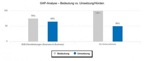 Die GAP-Analyse zeigt die Abweichung zwischen der Bedeutung der Digitalen Transformation und dem Umsetzungsgrad/Hürden