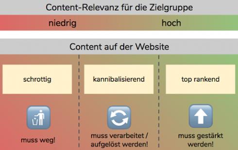 SEO Content auf Website